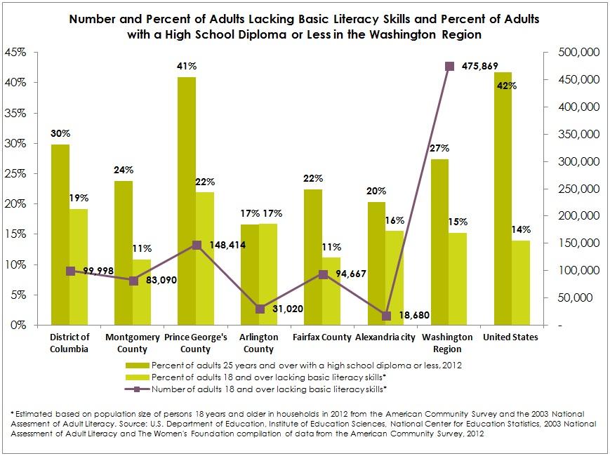 Adult Literacy chart